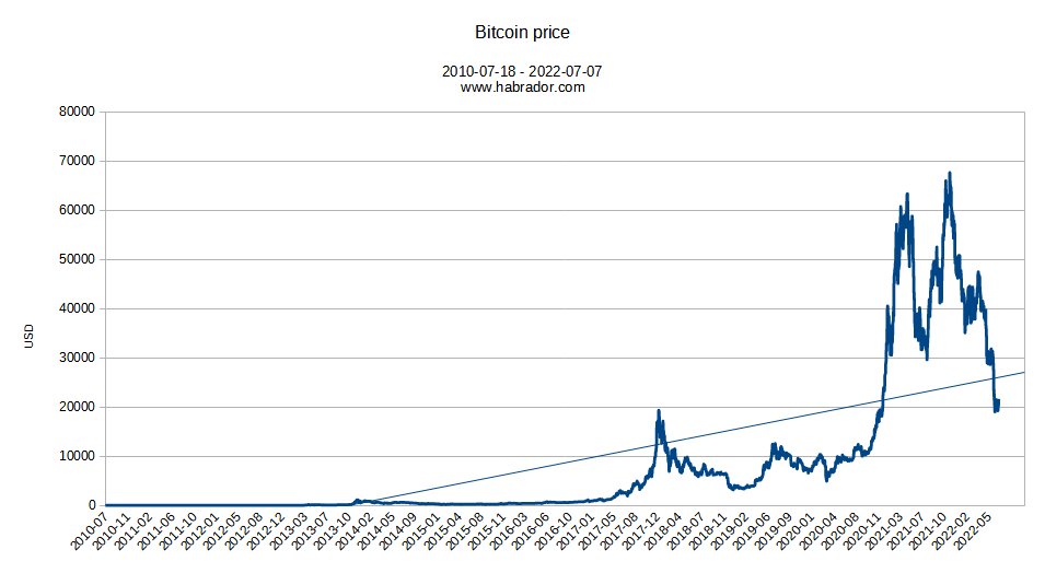 Bitcoin Historical Price Bubble Phases Chart