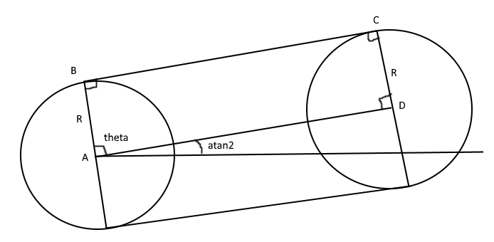 Calculation of outer tangent lines